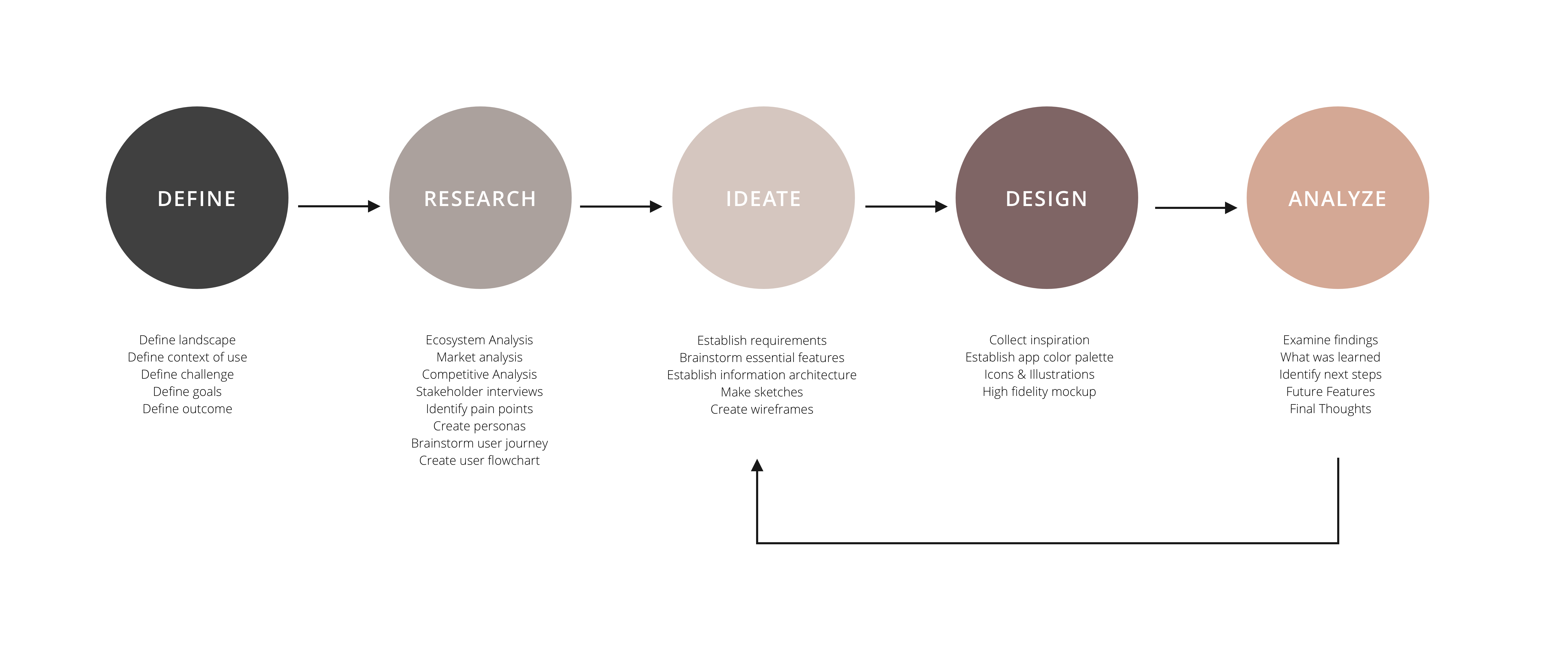 graphic describing research and ux process behind the redesign of skipiit